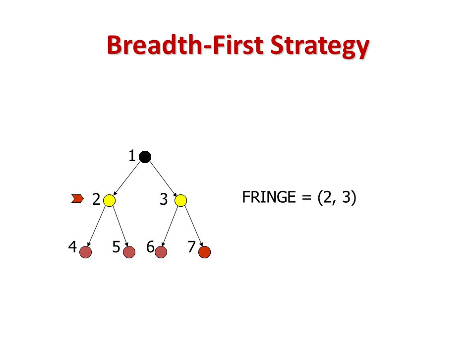 Breadth-First Strategy FRINGE = (2, 3) 23 45 1 67