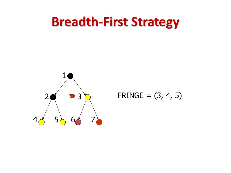 Breadth-First Strategy FRINGE = (3, 4, 5) 23 45 1 67