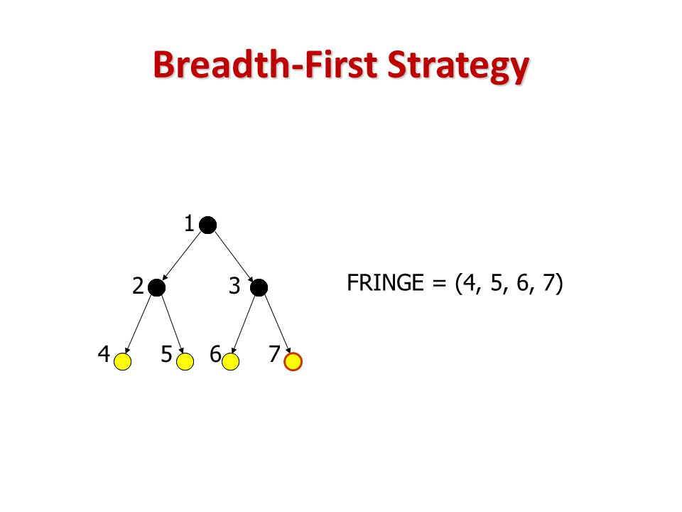 Breadth-First Strategy FRINGE = (4, 5, 6, 7) 23 45 1 67