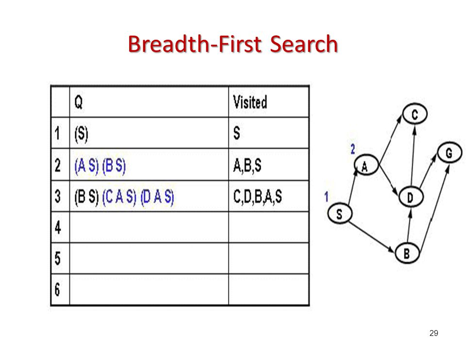 29 Breadth-First Search