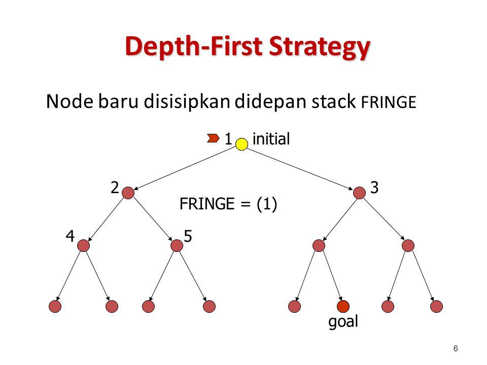 Depth-First Strategy Node baru disisipkan didepan stack FRINGE 1 23 45 FRINGE = (1) 6 initial goal