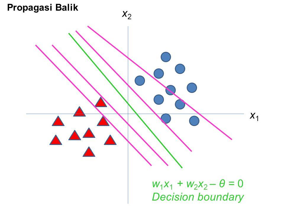 x1x1 x2x2 w 1 x 1 + w 2 x 2 – θ = 0 Decision boundary Propagasi Balik