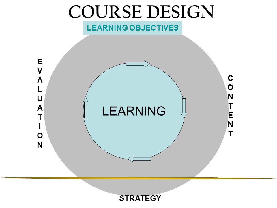Hirarkis Ranah Kognitif 1.Pengetahuan 2.Pemahaman 3.Aplikasi 4.Analisis 5.Sintesis 6.Evaluasi 7.Kreativitas