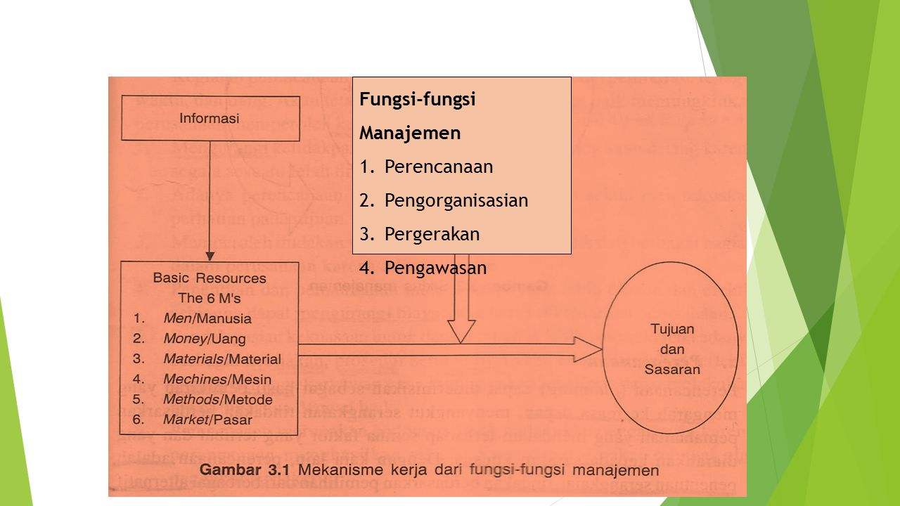 Fungsi-fungsi Manajemen 1.Perencanaan 2.Pengorganisasian 3.Pergerakan 4.Pengawasan