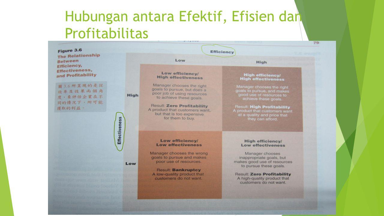 Hubungan antara Efektif, Efisien dan Profitabilitas