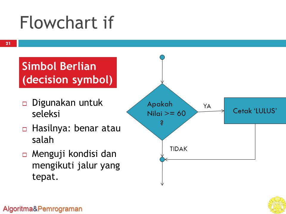 Algoritma&Pemrograman Flowchart if  Digunakan untuk seleksi  Hasilnya: benar atau salah  Menguji kondisi dan mengikuti jalur yang tepat.