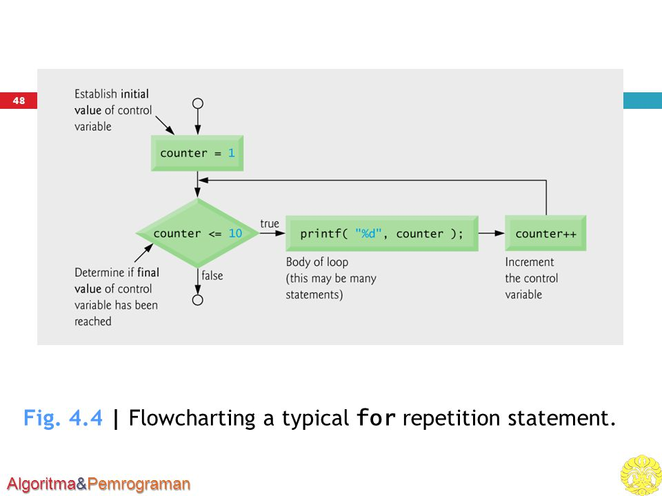 Algoritma&Pemrograman Fig. 4.4 | Flowcharting a typical for repetition statement. 48