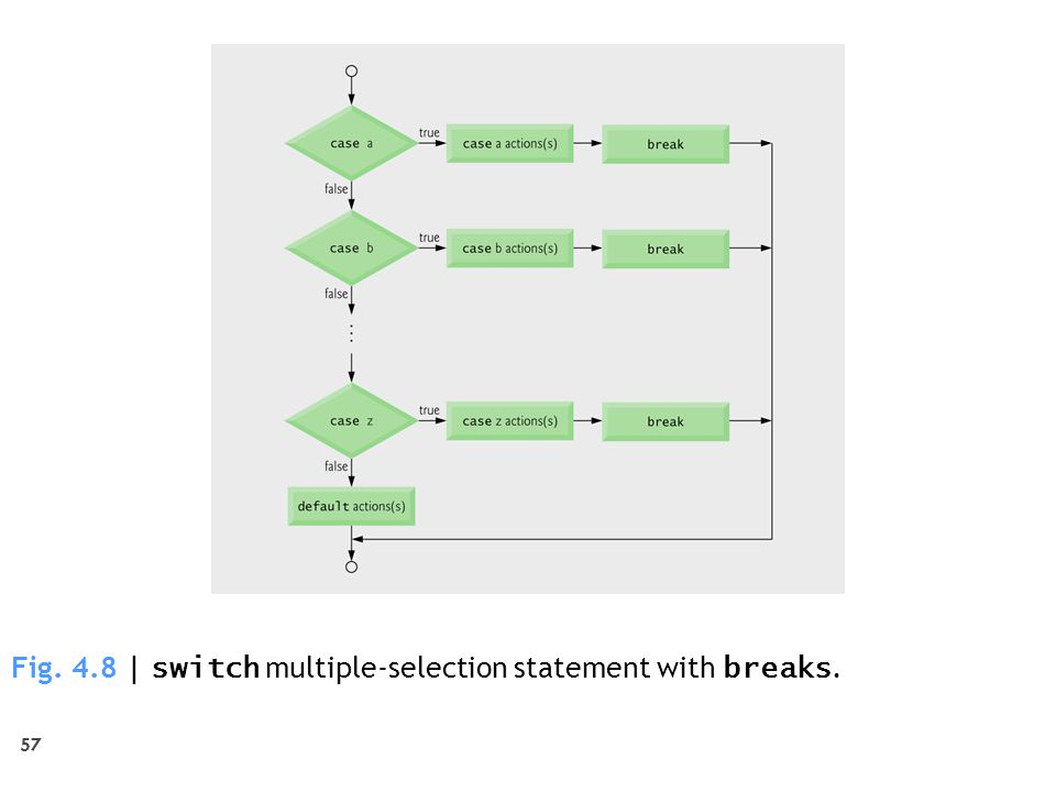 57 Fig. 4.8 | switch multiple-selection statement with breaks.