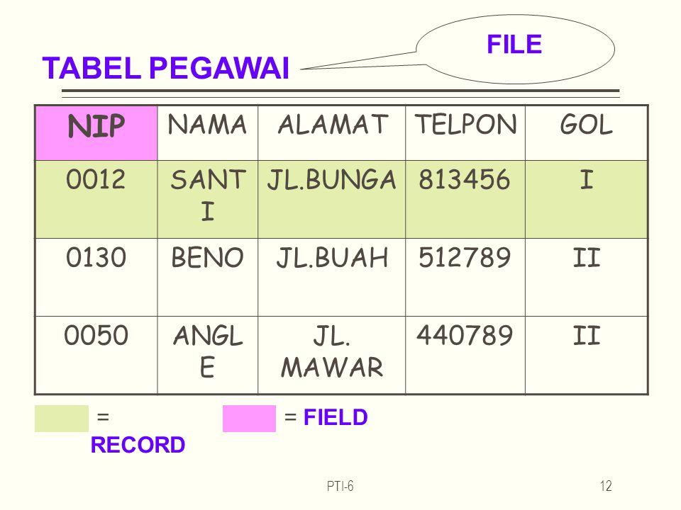 NIP NAMAALAMATTELPONGOL 0012SANT I JL.BUNGA813456I 0130BENOJL.BUAH512789II 0050ANGL E JL.