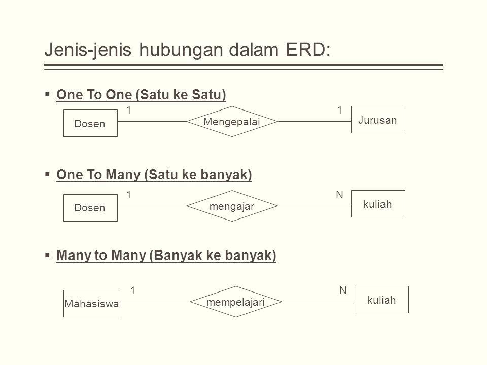 Jenis-jenis hubungan dalam ERD:  One To One (Satu ke Satu)  One To Many (Satu ke banyak)  Many to Many (Banyak ke banyak) Dosen Jurusan Mengepalai 11 Dosen kuliah mengajar 1N Mahasiswa kuliah mempelajari 1N