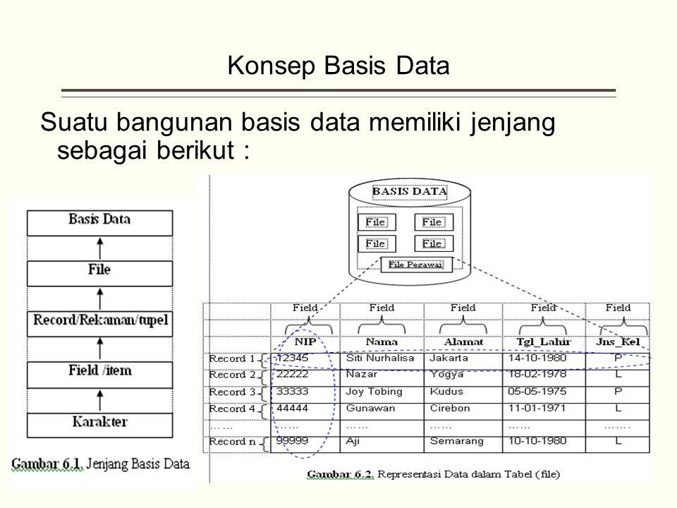 Konsep Basis Data Suatu bangunan basis data memiliki jenjang sebagai berikut :
