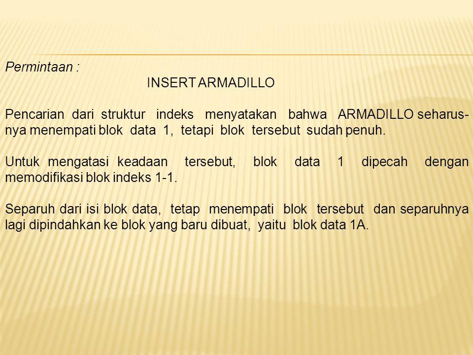 Permintaan : INSERT ARMADILLO Pencarian dari struktur indeks menyatakan bahwa ARMADILLO seharus- nya menempati blok data 1, tetapi blok tersebut sudah