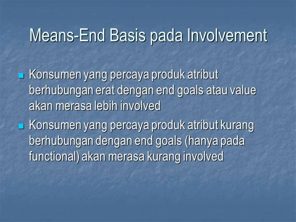 Means-End Basis pada Involvement Konsumen yang percaya produk atribut berhubungan erat dengan end goals atau value akan merasa lebih involved Konsumen
