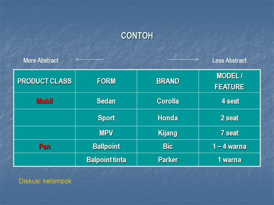 CONTOH PRODUCT CLASS FORMBRAND MODEL / FEATURE MobilSedanCorolla 4 seat 4 seat SportHonda 2 seat MPVKijang 7 seat PenBallpointBic 1 – 4 warna Balpoint