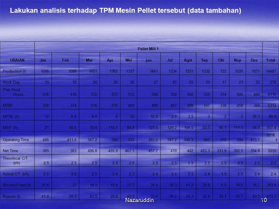 Nazaruddin10 Lakukan analisis terhadap TPM Mesin Pellet tersebut (data tambahan) URAIAN Pellet Mill 1 Total JanFebMarAprMeijunJulAgstSepOktNopDes Prod