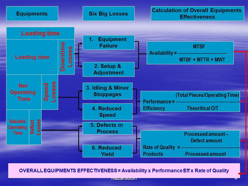 Nazaruddin5 Ket: MTBF : Mean Time Between Failure (expectation of production time between failures) MTTR : Mean Time To Repair (expectation of time to restoration) MWT : Mean Waiting Time (expectation of time for restoration to statr) OVERALL EQUIPMENTS EFFECTIVENESS (OEE) = Availability x Performance x Rate of Quality Avaibility; pengukuran kehandalan mesin yang diukur dari waktu terbuang (downtime loss) pada Saat mesin utama sedang beroperasi, sedangkan Performance Efficiency Mengukur ouput selama waktu yang tersedia (actual cycle time) dibandingkan dengan kapasitas terpasang (theoretical cycle time) dan Quality Rate mengukur tingkat ouput produk bagus dibandingkan dengan jumlah produk gagal