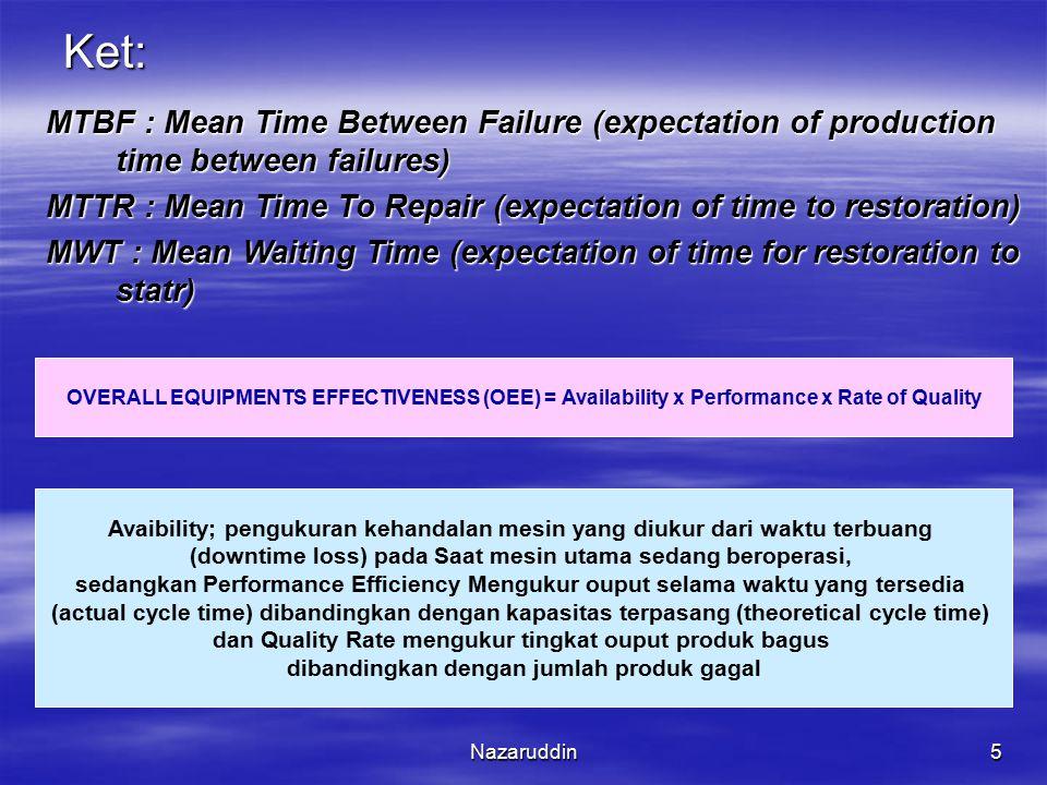 Nazaruddin5 Ket: MTBF : Mean Time Between Failure (expectation of production time between failures) MTTR : Mean Time To Repair (expectation of time to