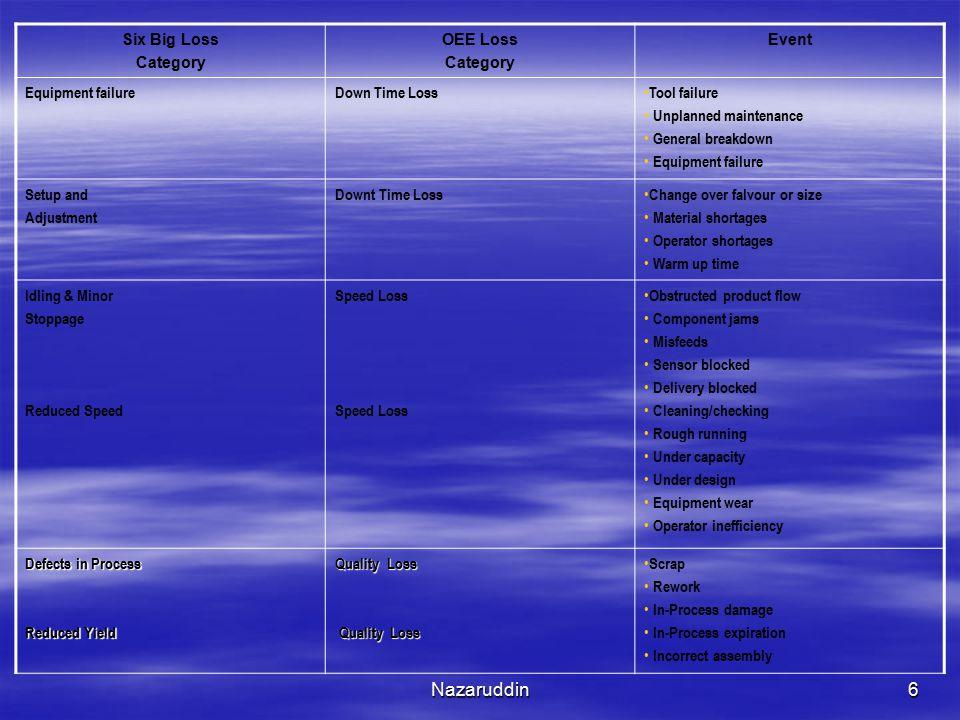 Nazaruddin7 Contoh Aplikasi: PT.