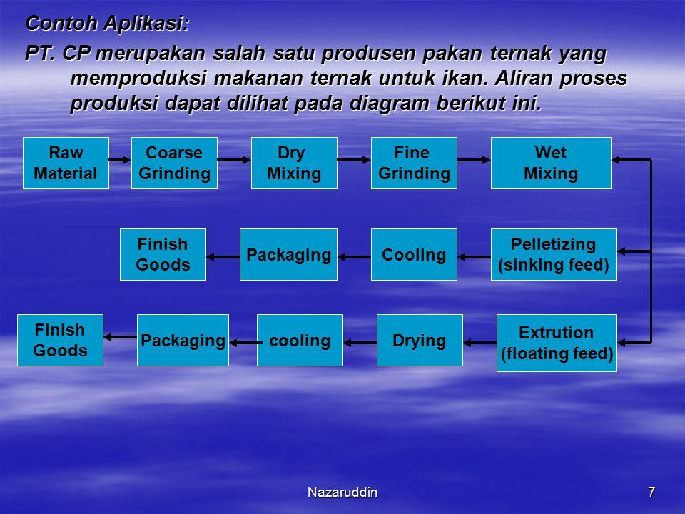 Nazaruddin7 Contoh Aplikasi: PT. CP merupakan salah satu produsen pakan ternak yang memproduksi makanan ternak untuk ikan. Aliran proses produksi dapa