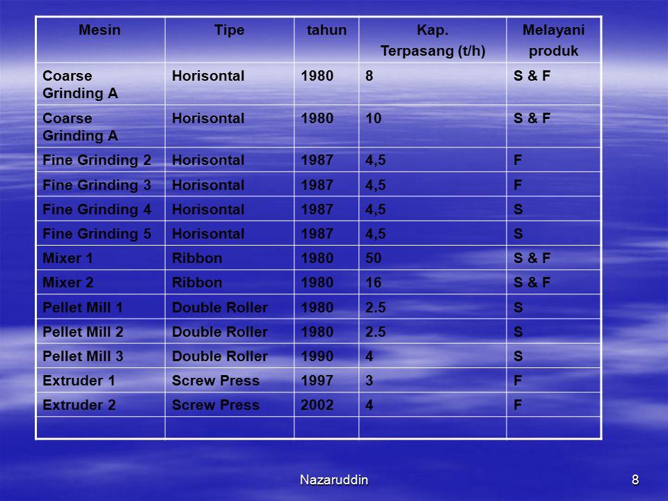 Nazaruddin8 MesinTipetahunKap. Terpasang (t/h) Melayani produk Coarse Grinding A Horisontal19808S & F Coarse Grinding A Horisontal198010S & F Fine Gri