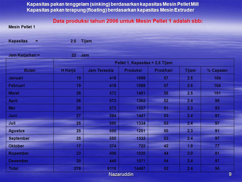 Nazaruddin9 Mesin Pellet 1 Kapasitas =2.5T/jam Jam Kerja/hari =22Jam Bulan Pellet 1, Kapasitas = 2,5 T/jam H KerjaJam TersediaProduksiProd/hariT/jam%