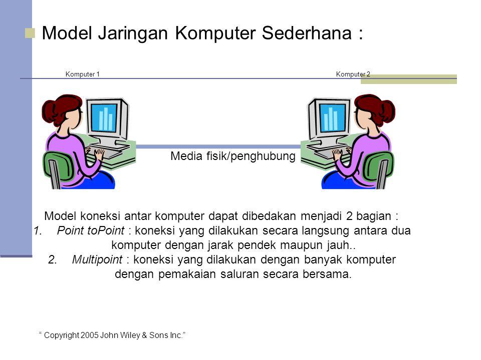Copyright 2005 John Wiley & Sons Inc. Model Jaringan Komputer Sederhana : Media fisik/penghubung Komputer 1Komputer 2 Model koneksi antar komputer dapat dibedakan menjadi 2 bagian : 1.Point toPoint : koneksi yang dilakukan secara langsung antara dua komputer dengan jarak pendek maupun jauh..