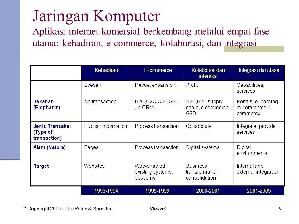 Copyright 2005 John Wiley & Sons Inc. 8Chapter4 Jaringan Komputer Aplikasi internet komersial berkembang melalui empat fase utama: kehadiran, e-commerce, kolaborasi, dan integrasi KehadiranE-commerceKolaborasi dan interaksi Integrasi dan Jasa EyeballRevue, expansionProfitCapabilities, services Tekanan (Emphasis) No transactionB2C,C2C,C2B,G2C, e-CRM B2B,B2E,supply chain, c-commerce G2B Portals, e-learning m-commerce, I- commerce Jenis Transaksi (Type of transaction) Publish informationProcess transactionCollaborateIntegrate, provide services Alam (Nature)PagesProcess transactionDigital systemsDigital environments TargetWebsitesWeb-enabled existing systems, dot-coms Business transformation consolidation Internal and external integration 1993-19941995-19992000-20012001-2005