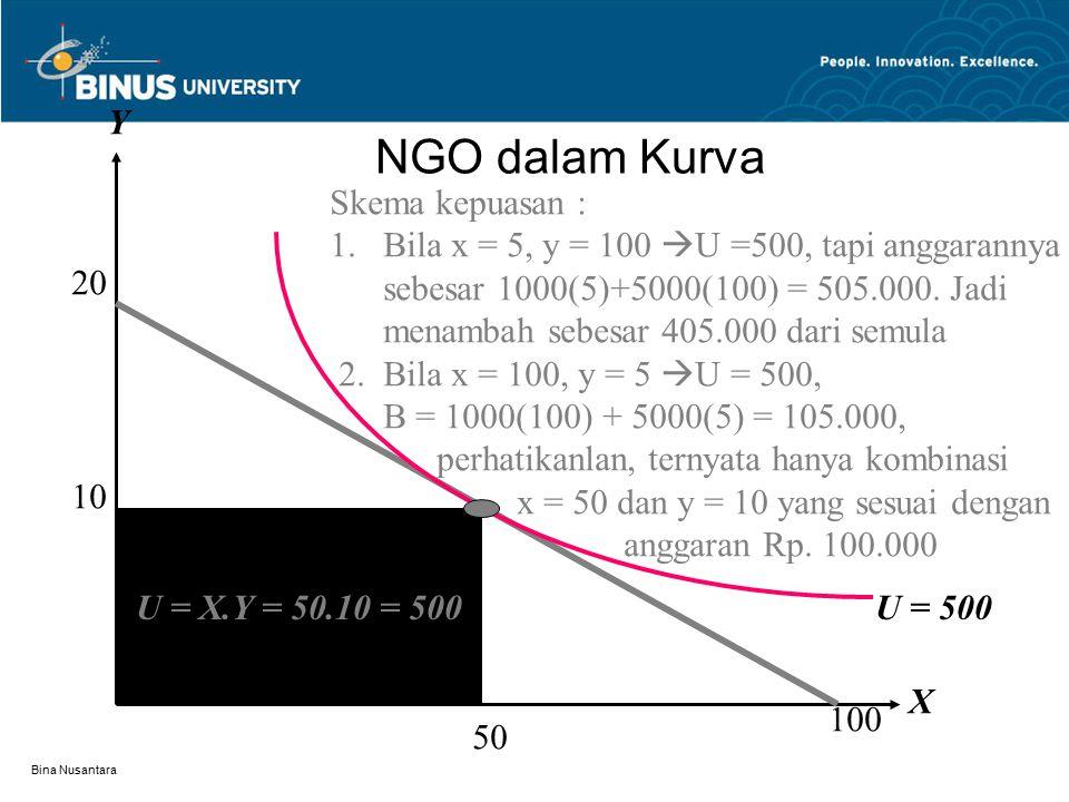 Bina Nusantara NGO dalam Kurva U = X.Y = 50.10 = 500 U = 500 X Y 50 10 20 100 Skema kepuasan : 1.Bila x = 5, y = 100  U =500, tapi anggarannya sebesa