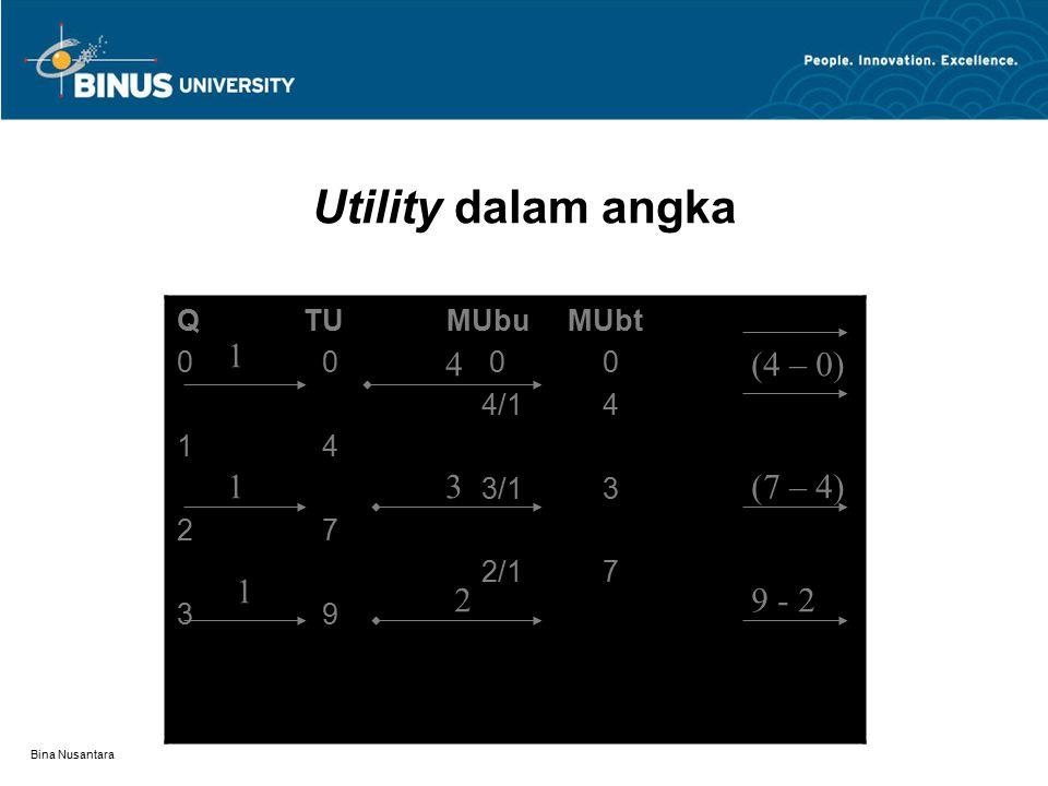 Bina Nusantara Optimalisasi NGO Nilai kepuasan berdasarkan kombinasi 2 macam barang Kepuasan tertinggi bila terpenuhi syarat : MUx/Px = MUy/Py = 1 Kombinasi konsumsi dari macam-macam anggaran dapat menghasilkan kepuasan yang sama.