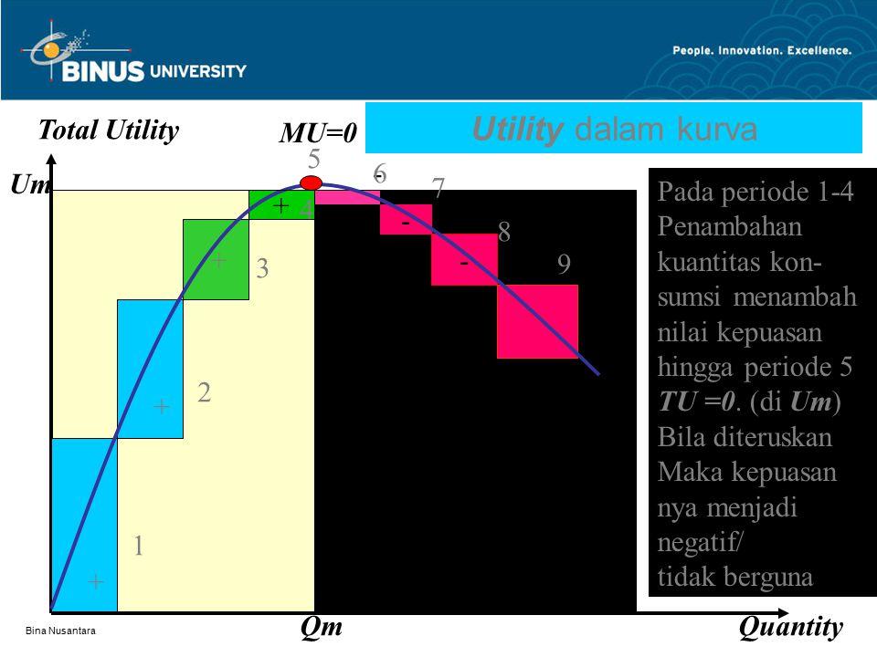 Bina Nusantara Pengukuran NGO Terdapat 2 parameter, yaitu fungsi kendala berupa Anggaran (budget) yang biasanya dinyatakan : B = PxX + PyY, dan fungsi tujuan yaitu kepuasan (utility) yang biasanya dinyatakan U = X.Y (untuk ukuran standar) Biasanya optimalisasi kepuasan ordinal disusun dalam bentuk fungsional Lagrange dengan kendala : Z = U - (PxX + PyY – B) Bisa juga dengan metode substitusi dan derivasi Paling sederhana adalah dengan menggambarkan kurva indifferent berdasarkan U = X.Y, dengan batas X dan Y masing-masing 1(asimtotnya) lalu menggambarkan garis anggaran (budget line).