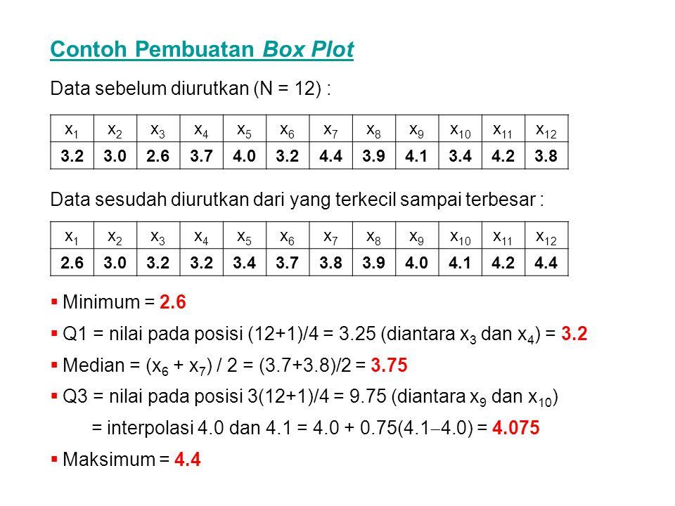 Contoh Pembuatan Box Plot x1x1 x2x2 x3x3 x4x4 x5x5 x6x6 x7x7 x8x8 x9x9 x 10 x 11 x 12 2.63.03.2 3.43.73.83.94.04.14.24.4 x1x1 x2x2 x3x3 x4x4 x5x5 x6x6 x7x7 x8x8 x9x9 x 10 x 11 x 12 3.23.02.63.74.03.24.43.94.13.44.23.8 Data sebelum diurutkan (N = 12) : Data sesudah diurutkan dari yang terkecil sampai terbesar :  Minimum = 2.6  Q1 = nilai pada posisi (12+1)/4 = 3.25 (diantara x 3 dan x 4 ) = 3.2  Median = (x 6 + x 7 ) / 2 = (3.7+3.8)/2 = 3.75  Q3 = nilai pada posisi 3(12+1)/4 = 9.75 (diantara x 9 dan x 10 ) = interpolasi 4.0 dan 4.1 = 4.0 + 0.75(4.1  4.0) = 4.075  Maksimum = 4.4