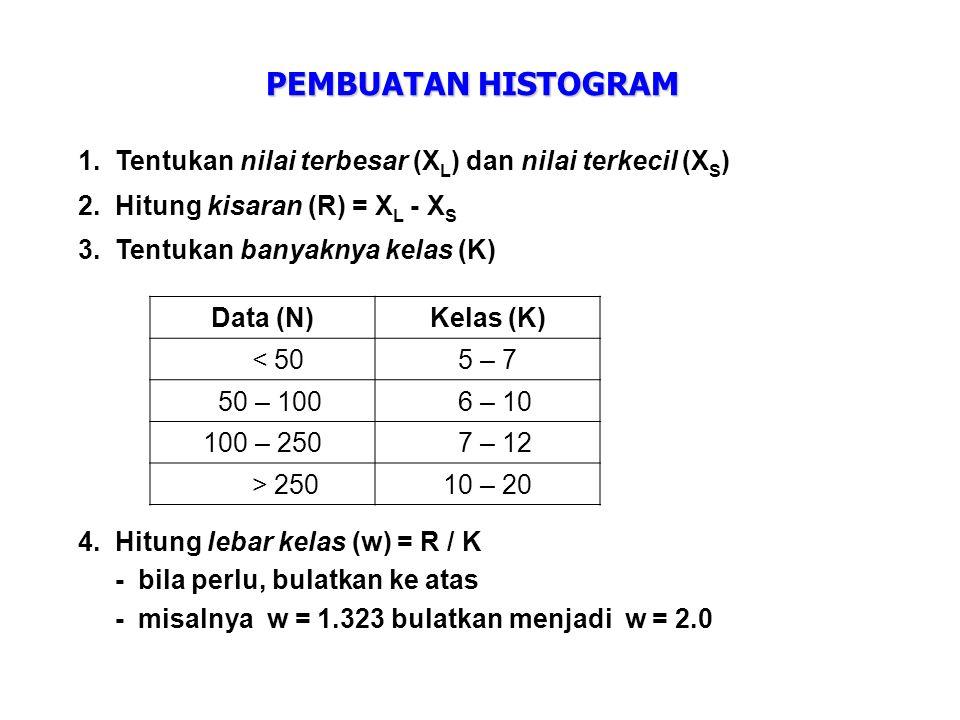 PEMBUATAN HISTOGRAM 1.Tentukan nilai terbesar (X L ) dan nilai terkecil (X S ) 2.Hitung kisaran (R) = X L - X S 3.Tentukan banyaknya kelas (K) Data (N)Kelas (K) < 505 – 7 50 – 100 6 – 10 100 – 250 7 – 12 > 25010 – 20 4.Hitung lebar kelas (w) = R / K -bila perlu, bulatkan ke atas -misalnya w = 1.323 bulatkan menjadi w = 2.0