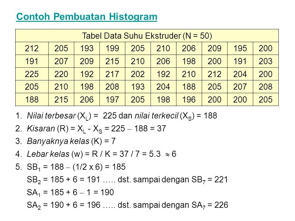 Contoh Pembuatan Histogram 1.Nilai terbesar (X L ) = 225 dan nilai terkecil (X S ) = 188 2.Kisaran (R) = X L - X S = 225  188 = 37 3.Banyaknya kelas (K) = 7 4.Lebar kelas (w) = R / K = 37 / 7 = 5.3  6 5.SB 1 = 188  (1/2 x 6) = 185 SB 2 = 185 + 6 = 191 …..