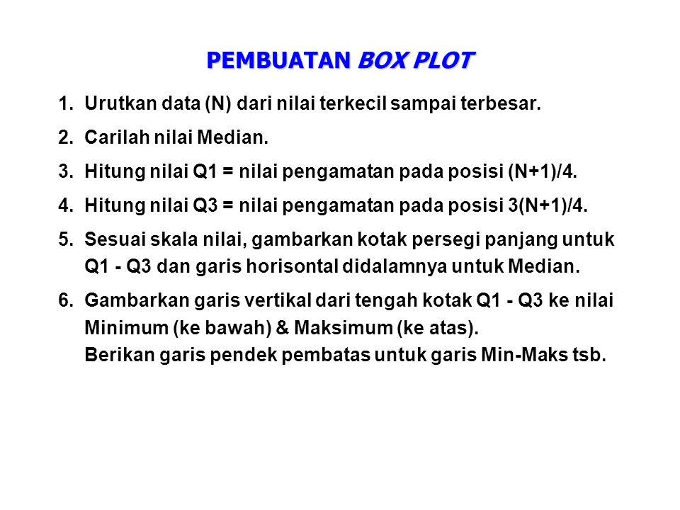 PEMBUATAN BOX PLOT 1.Urutkan data (N) dari nilai terkecil sampai terbesar. 2.Carilah nilai Median. 3.Hitung nilai Q1 = nilai pengamatan pada posisi (N