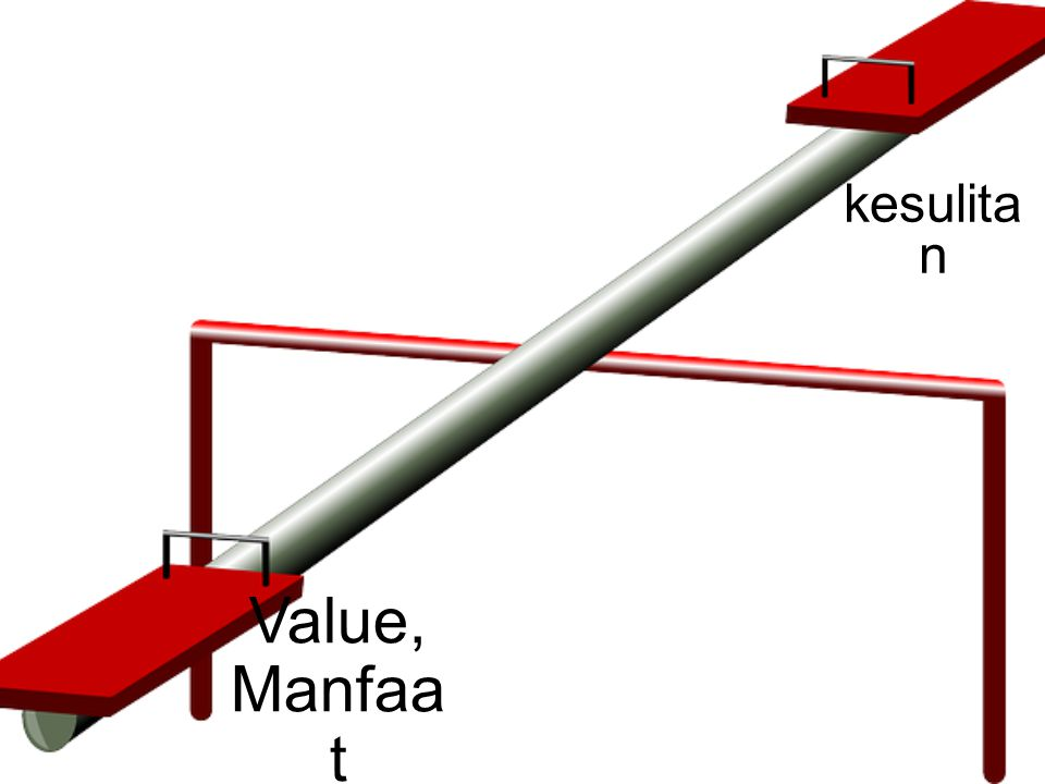 Value, Manfaa t kesulita n