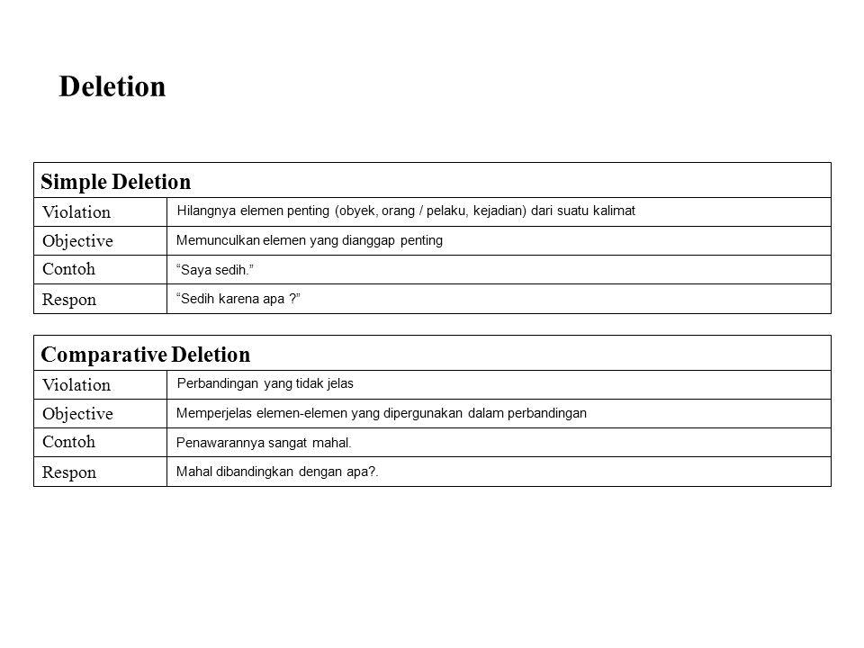 Deletion Comparative Deletion Violation Objective Contoh Respon Perbandingan yang tidak jelas Memperjelas elemen-elemen yang dipergunakan dalam perbandingan Penawarannya sangat mahal.