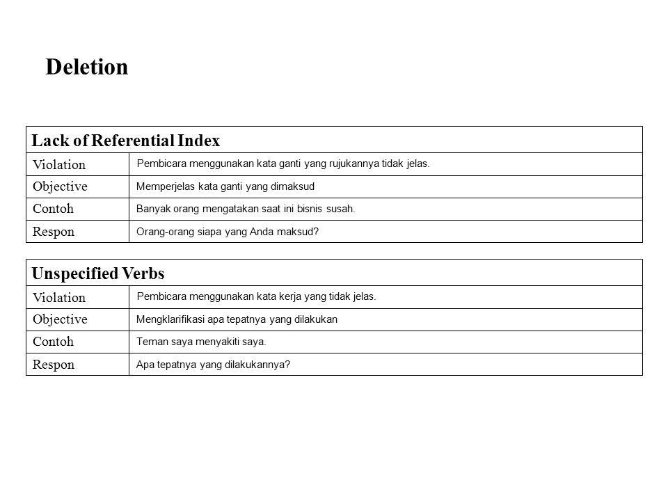 Deletion Unspecified Verbs Violation Objective Contoh Respon Pembicara menggunakan kata kerja yang tidak jelas. Mengklarifikasi apa tepatnya yang dila