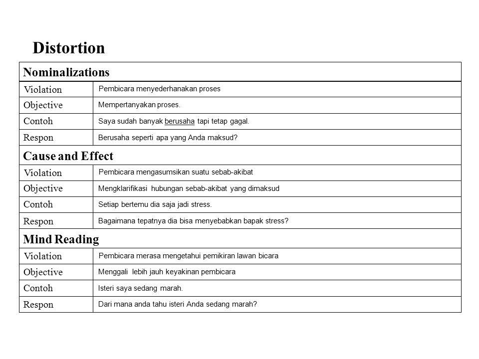 Distortion Cause and Effect Violation Objective Contoh Respon Pembicara mengasumsikan suatu sebab-akibat Mengklarifikasi hubungan sebab-akibat yang di