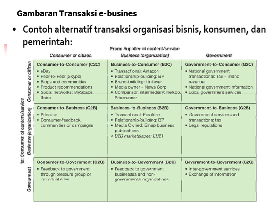 Gambaran Transaksi e-busines