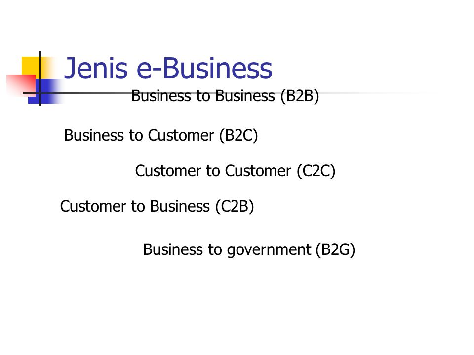 Jenis e-Business Business to Business (B2B) Business to Customer (B2C) Customer to Customer (C2C) Customer to Business (C2B) Business to government (B2G)