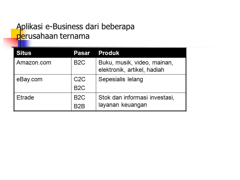SitusPasarProduk Amazon.comB2CBuku, musik, video, mainan, elektronik, artikel, hadiah eBay.comC2C B2C Sepesialis lelang EtradeB2C B2B Stok dan informa
