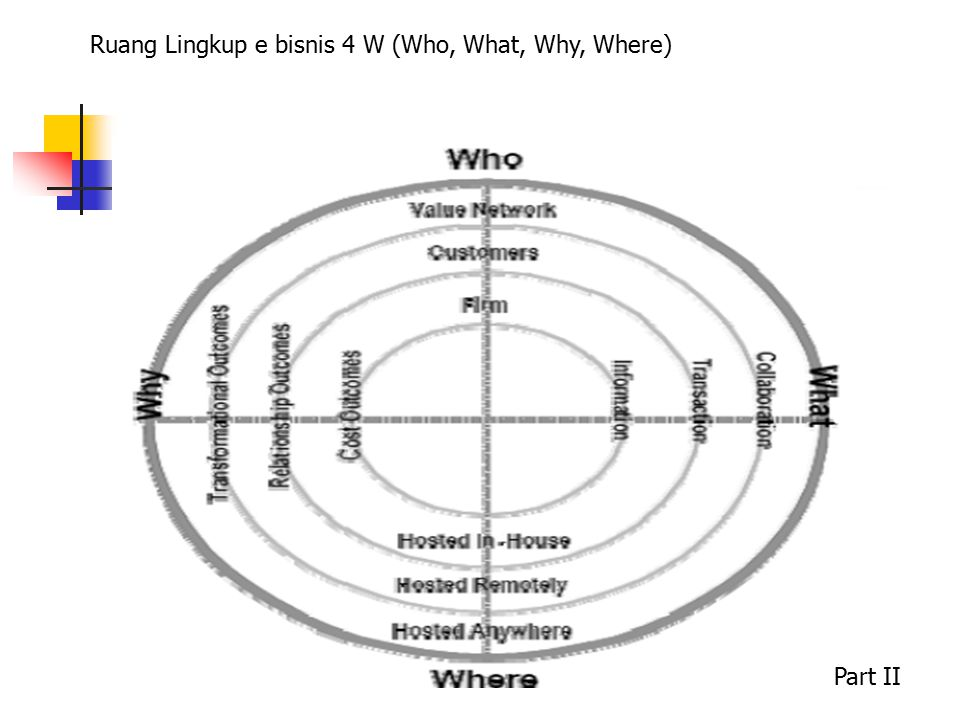 Ruang Lingkup e bisnis 4 W (Who, What, Why, Where) Part II