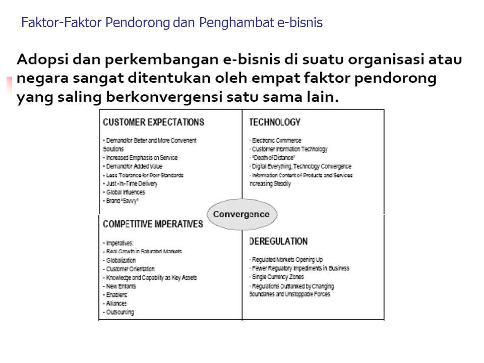 Faktor-Faktor Pendorong dan Penghambat e-bisnis