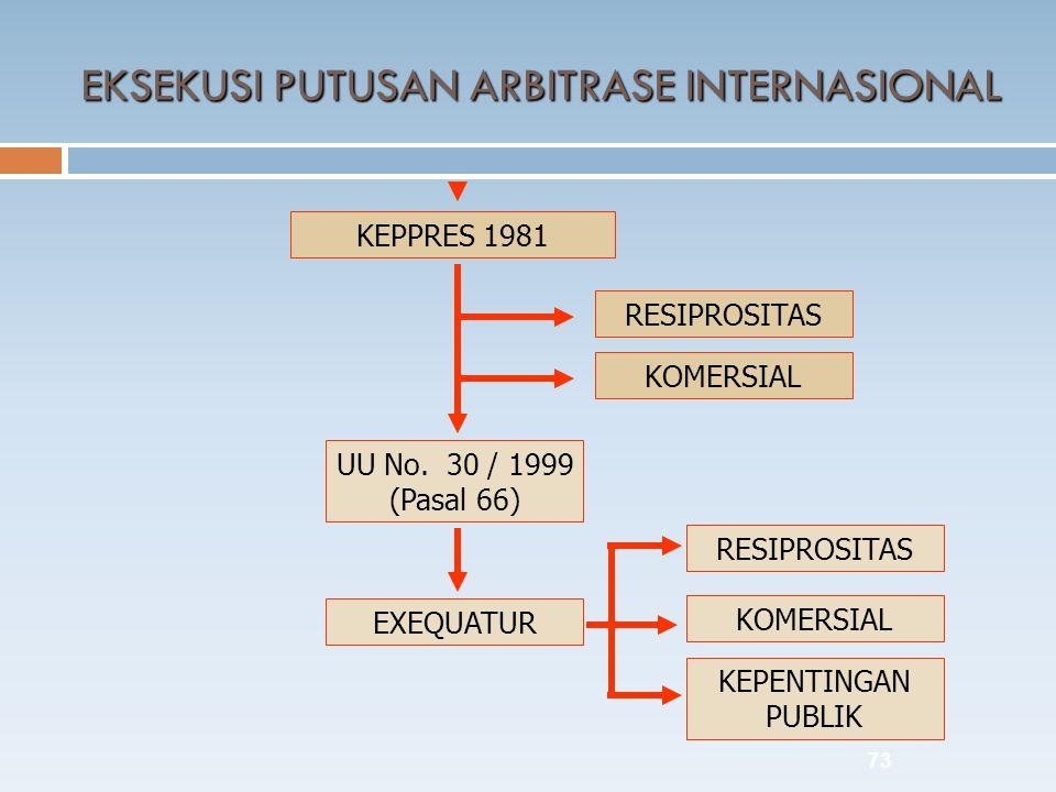 73 KEPPRES 1981 RESIPROSITAS KOMERSIAL UU No. 30 / 1999 (Pasal 66) EXEQUATUR KEPENTINGAN PUBLIK RESIPROSITAS KOMERSIAL EKSEKUSI PUTUSAN ARBITRASE INTE