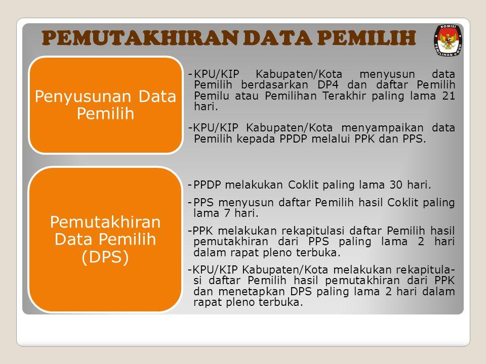 - KPU/KIP Kabupaten/Kota menyusun data Pemilih berdasarkan DP4 dan daftar Pemilih Pemilu atau Pemilihan Terakhir paling lama 21 hari.