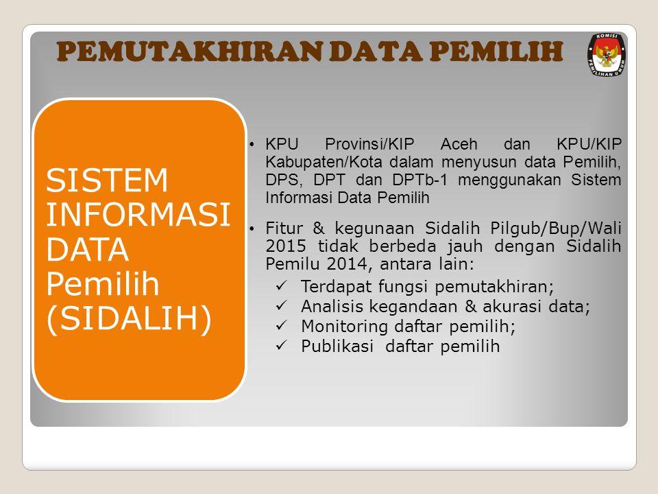 KPU Provinsi/KIP Aceh dan KPU/KIP Kabupaten/Kota dalam menyusun data Pemilih, DPS, DPT dan DPTb-1 menggunakan Sistem Informasi Data Pemilih Fitur & kegunaan Sidalih Pilgub/Bup/Wali 2015 tidak berbeda jauh dengan Sidalih Pemilu 2014, antara lain: Terdapat fungsi pemutakhiran; Analisis kegandaan & akurasi data; Monitoring daftar pemilih; Publikasi daftar pemilih SISTEM INFORMASI DATA Pemilih (SIDALIH) PEMUTAKHIRAN DATA PEMILIH