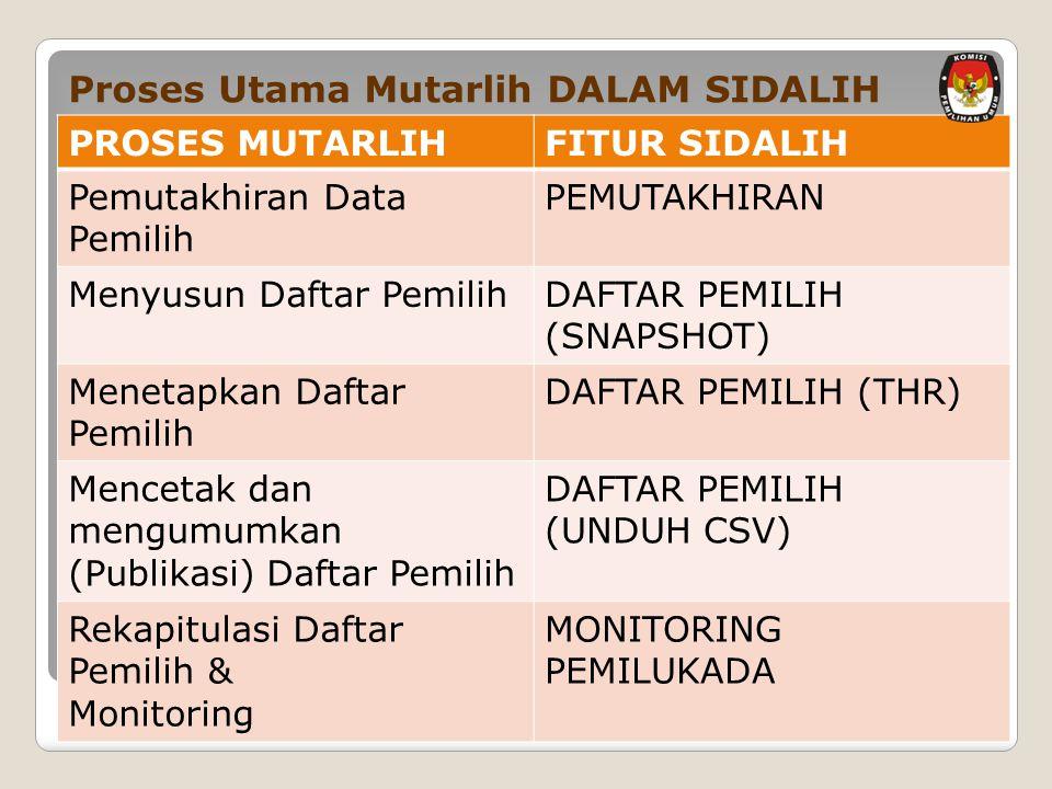 Proses Utama Mutarlih DALAM SIDALIH PROSES MUTARLIHFITUR SIDALIH Pemutakhiran Data Pemilih PEMUTAKHIRAN Menyusun Daftar PemilihDAFTAR PEMILIH (SNAPSHOT) Menetapkan Daftar Pemilih DAFTAR PEMILIH (THR) Mencetak dan mengumumkan (Publikasi) Daftar Pemilih DAFTAR PEMILIH (UNDUH CSV) Rekapitulasi Daftar Pemilih & Monitoring MONITORING PEMILUKADA