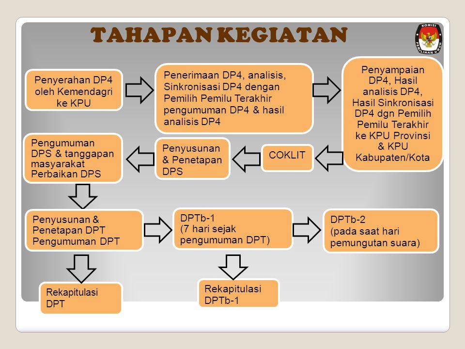 Penyerahan DP4 oleh Kemendagri ke KPU Penerimaan DP4, analisis, Sinkronisasi DP4 dengan Pemilih Pemilu Terakhir pengumuman DP4 & hasil analisis DP4 COKLIT Pengumuman DPS & tanggapan masyarakat Perbaikan DPS Penyusunan & Penetapan DPS Penyusunan & Penetapan DPT Pengumuman DPT DPTb-1 (7 hari sejak pengumuman DPT) DPTb-2 (pada saat hari pemungutan suara) Rekapitulasi DPTb-1 Rekapitulasi DPT TAHAPAN KEGIATAN Penyampaian DP4, Hasil analisis DP4, Hasil Sinkronisasi DP4 dgn Pemilih Pemilu Terakhir ke KPU Provinsi & KPU Kabupaten/Kota