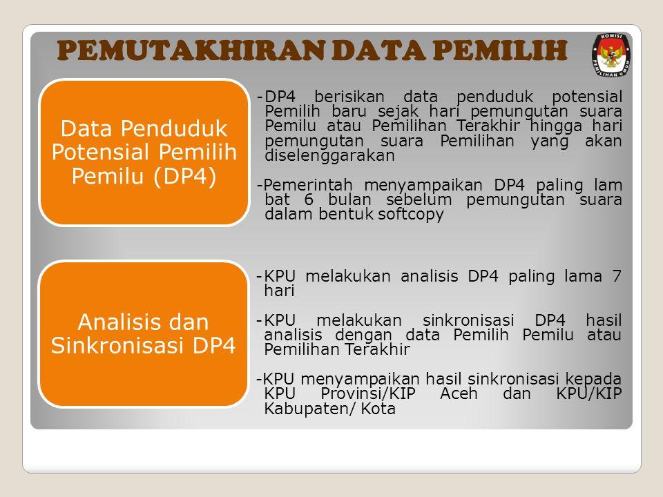 PEMUTAKHIRAN DATA PEMILIH - DP4 berisikan data penduduk potensial Pemilih baru sejak hari pemungutan suara Pemilu atau Pemilihan Terakhir hingga hari pemungutan suara Pemilihan yang akan diselenggarakan -Pemerintah menyampaikan DP4 paling lam bat 6 bulan sebelum pemungutan suara dalam bentuk softcopy Data Penduduk Potensial Pemilih Pemilu (DP4) - KPU melakukan analisis DP4 paling lama 7 hari - KPU melakukan sinkronisasi DP4 hasil analisis dengan data Pemilih Pemilu atau Pemilihan Terakhir - KPU menyampaikan hasil sinkronisasi kepada KPU Provinsi/KIP Aceh dan KPU/KIP Kabupaten/ Kota Analisis dan Sinkronisasi DP4