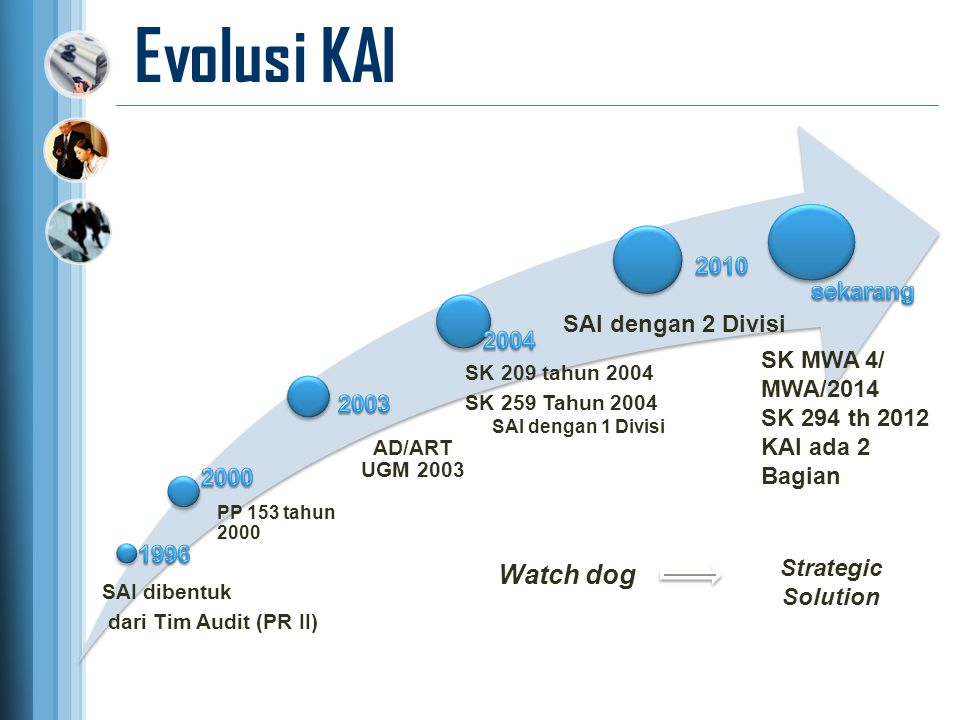 Evolusi KAI SAI dengan 2 Divisi Watch dog Strategic Solution SK MWA 4/ MWA/2014 SK 294 th 2012 KAI ada 2 Bagian